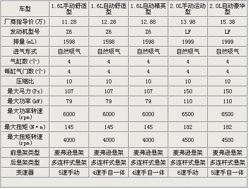 Mazda3星骋购车指南高清图片
